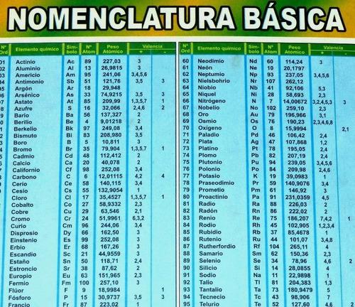 Tabla peridica de los elementos qumicos nomenclatura s 11 en tabla peridica de los elementos qumicos nomenclatura precio s 11 ver en mercadolibre urtaz Gallery